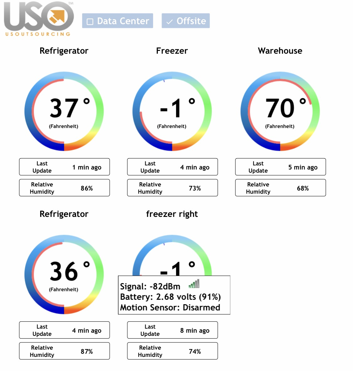 USO 24-7 Monitoring
